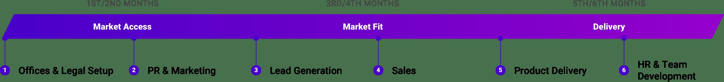 Timeline Acceleration Framework